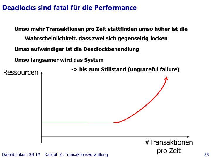 Deadlocks sind fatal für die Performance