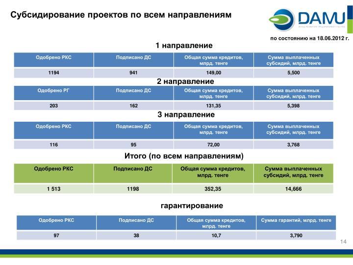 Субсидирование проектов по всем направлениям