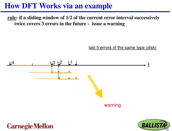 How DFT Works via an example