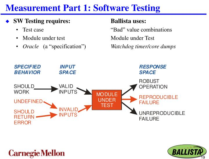 Measurement Part 1: Software Testing
