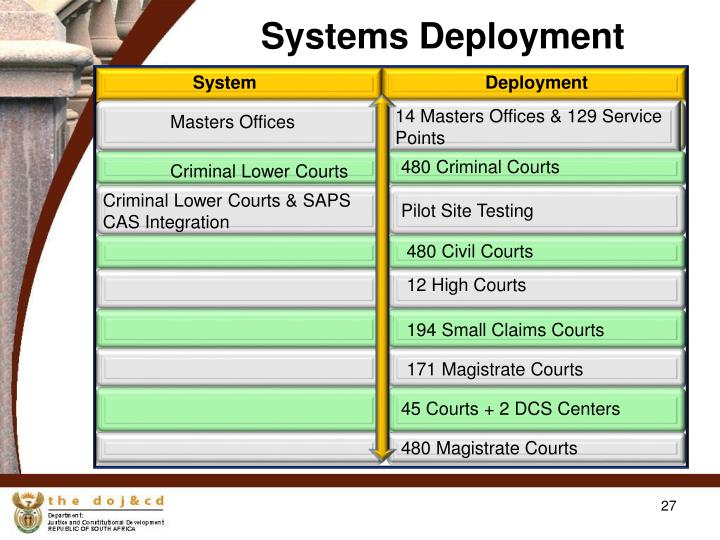 Systems Deployment