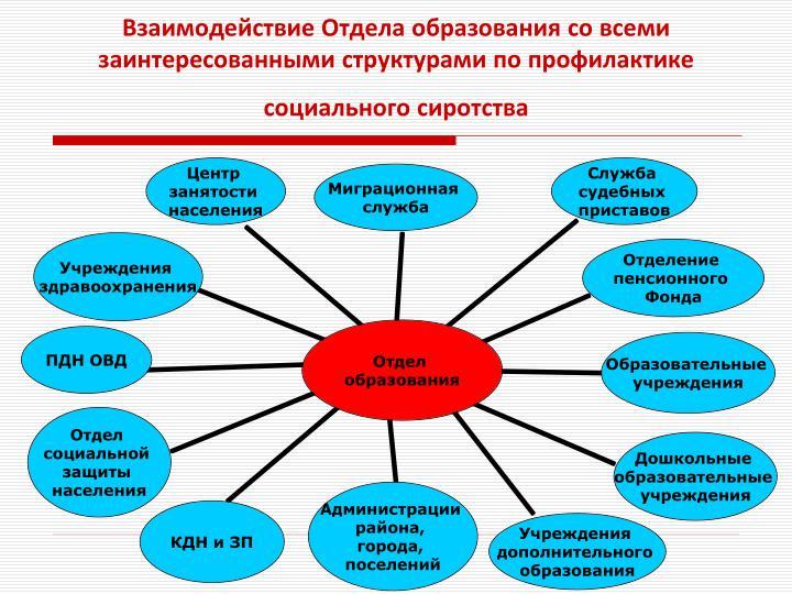 Взаимодействие Отдела образования со всеми заинтересованными структурами по профилактике социального сиротства