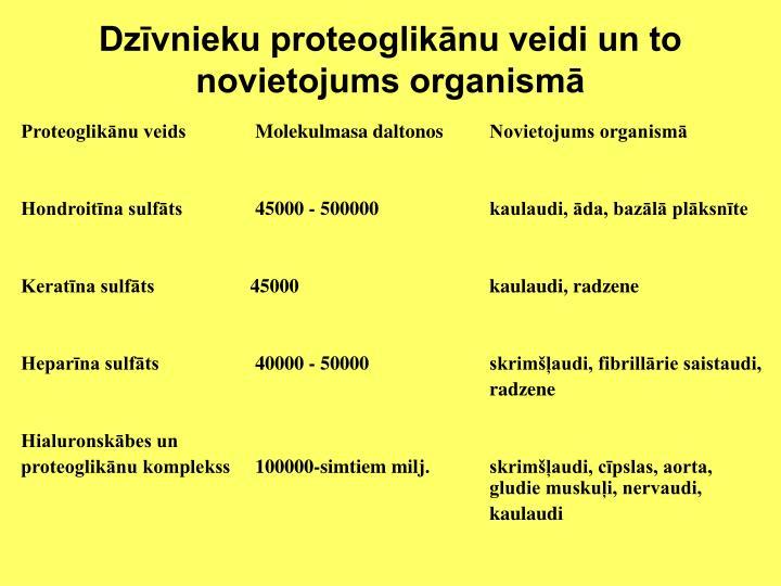 Dzīvnieku proteoglikānu veidi un to novietojums organismā