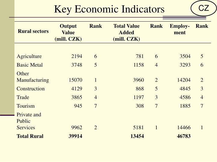 Key Economic Indicators