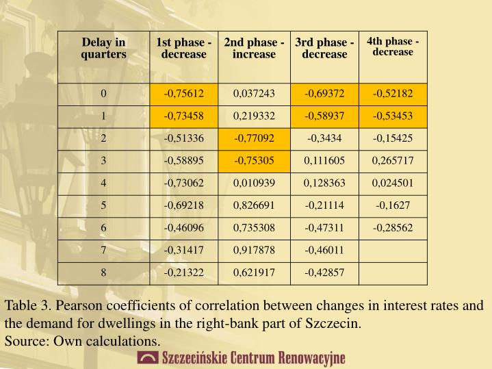 Table 3. Pearson coefficients of correlation between changes in interest rates and the demand for dwellings in the right-bank part of Szczecin.