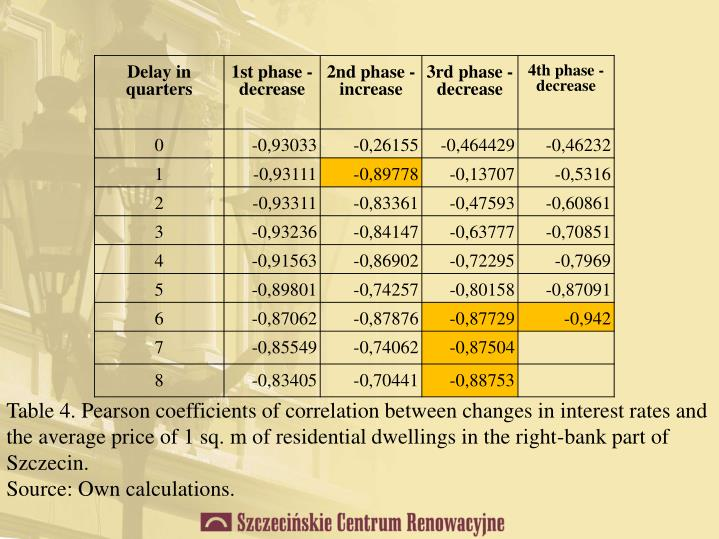 Table 4. Pearson coefficients of correlation between changes in interest rates and the average price of 1 sq. m of residential dwellings in the right-bank part of Szczecin.