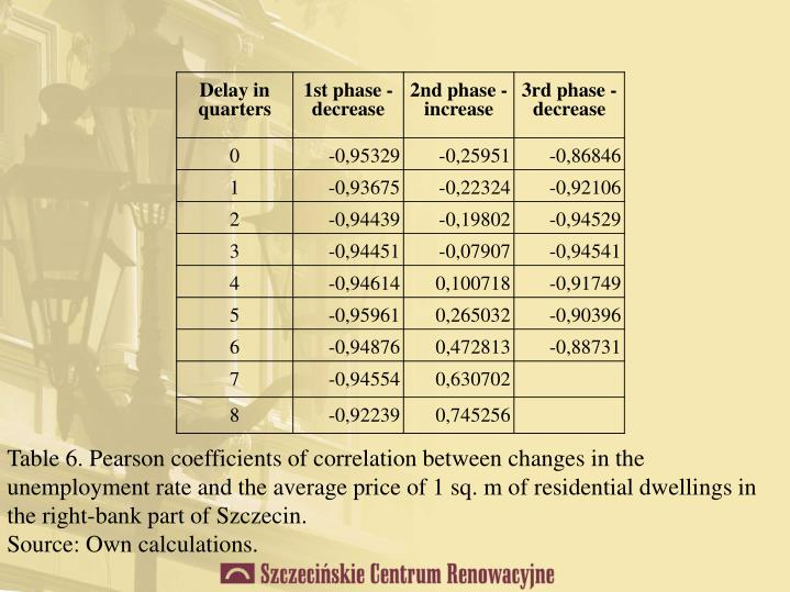Table 6. Pearson coefficients of correlation between changes in the unemployment rate and the average price of 1 sq. m of residential dwellings in the right-bank part of Szczecin.