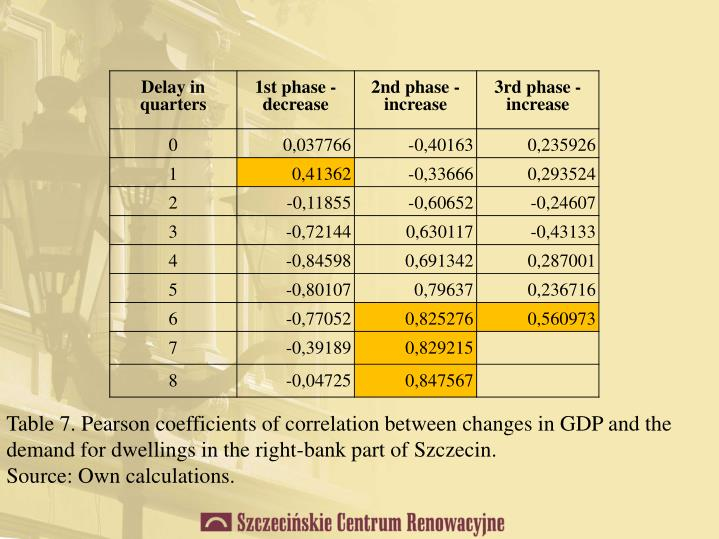 Table 7. Pearson coefficients of correlation between changes in GDP and the demand for dwellings in the right-bank part of Szczecin.