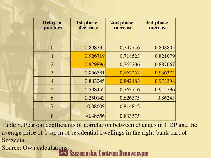 Table 8. Pearson coefficients of correlation between changes in GDP and the average price of 1 sq. m of residential dwellings in the right-bank part of Szczecin.
