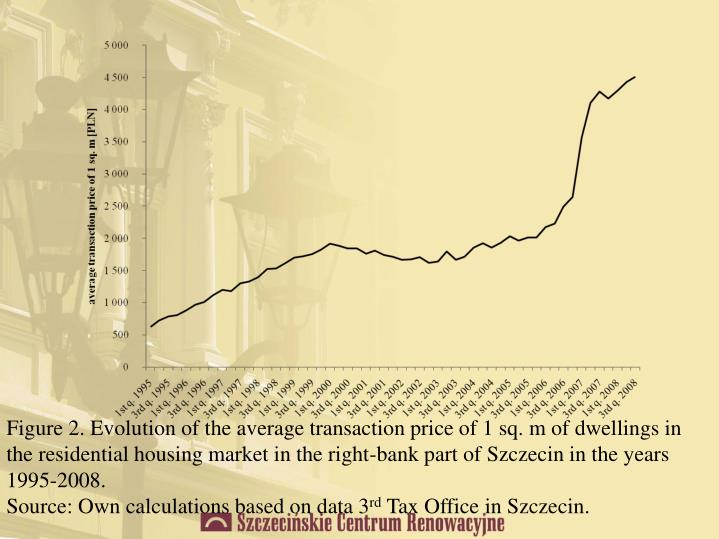 Figure 2. Evolution of the average transaction price of 1 sq. m of dwellings in the residential housing market in the right-bank part of Szczecin in the years 1995-2008.