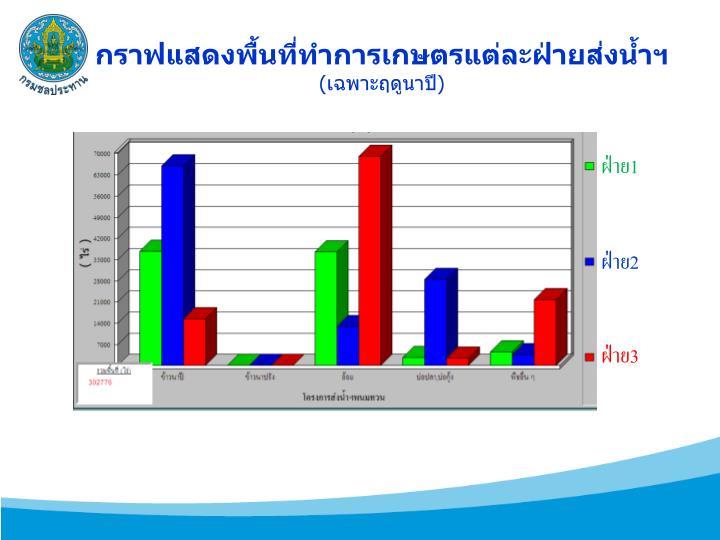 กราฟแสดงพื้นที่ทำการเกษตรแต่ละฝ่ายส่งน้ำฯ
