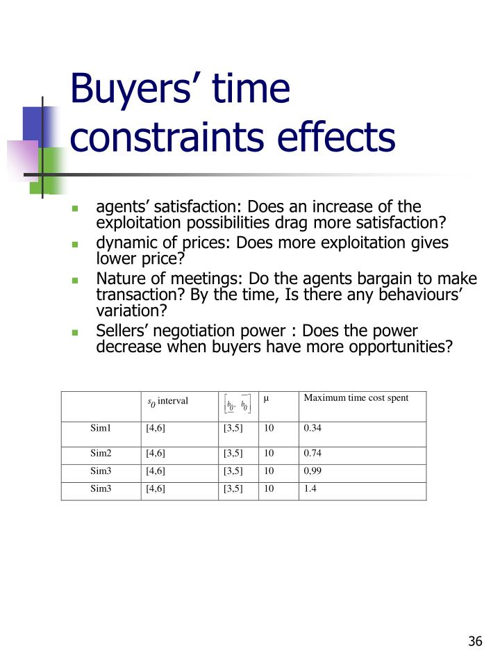 Buyers' time constraints effects