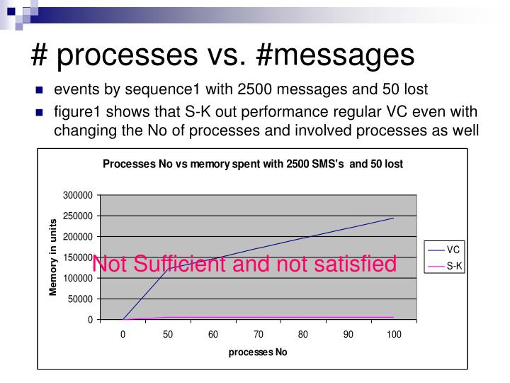 # processes vs. #messages