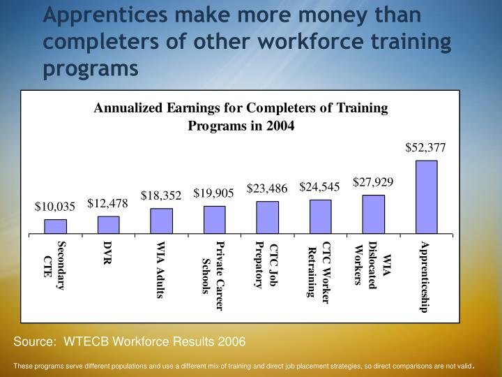 Apprentices make more money than completers of other workforce training programs