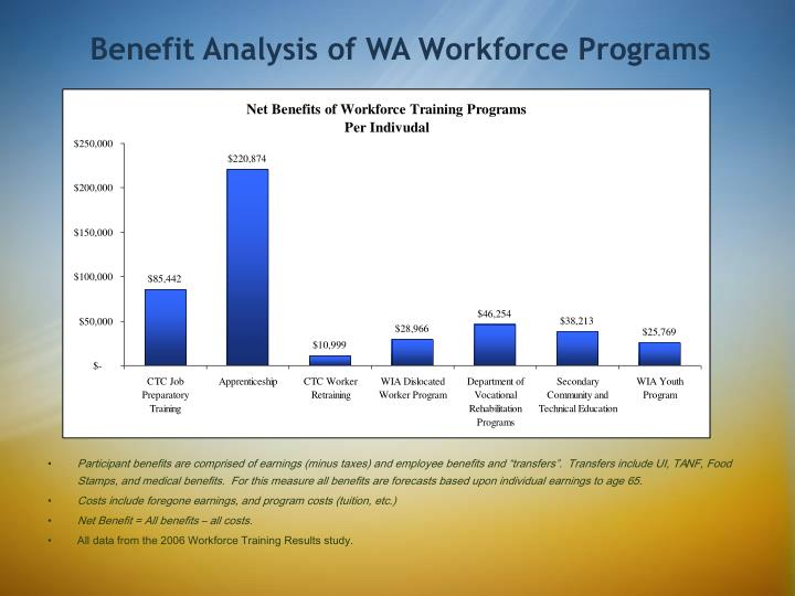Benefit Analysis of WA Workforce Programs