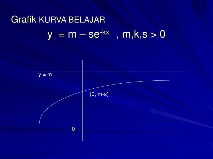 y = m