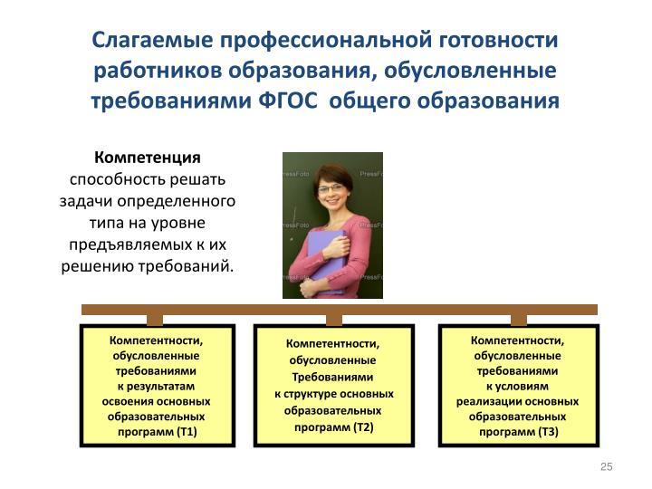 Слагаемые профессиональной готовности  работников образования, обусловленные требованиями ФГОС  общего образования