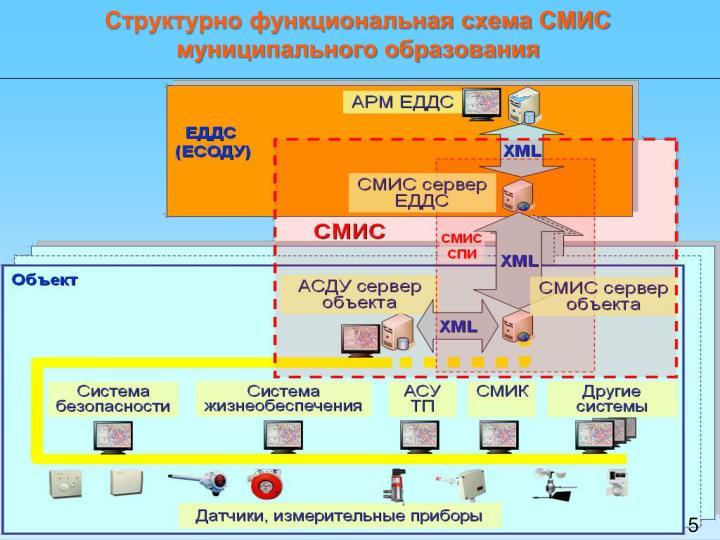 Структурно функциональная схема СМИС муниципального образования