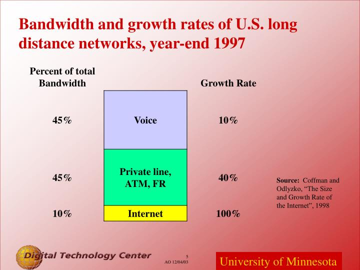 Bandwidth and growth rates of U.S. long distance networks, year-end 1997