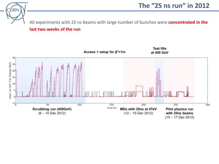 "The ""25 ns run"" in 2012"