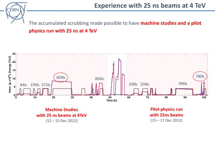 Experience with 25 ns beams at 4