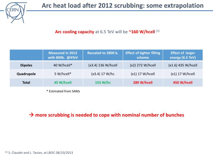 Arc heat load after 2012 scrubbing: some extrapolation