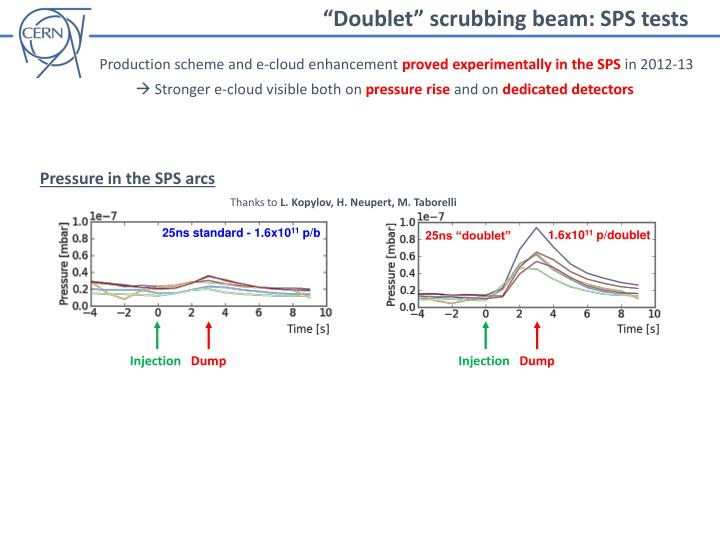 """Doublet"" scrubbing beam: SPS tests"