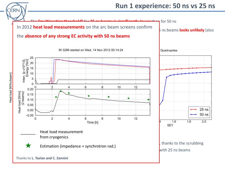 Run 1 experience: 50 ns vs 25 ns