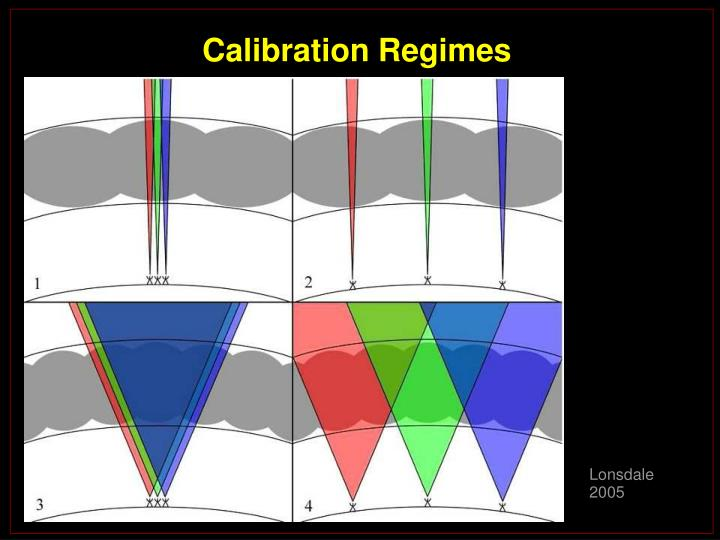 Calibration Regimes