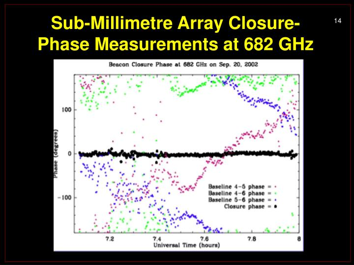 Sub-Millimetre Array Closure-Phase Measurements at 682 GHz