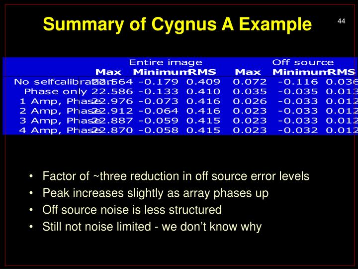 Summary of Cygnus A Example