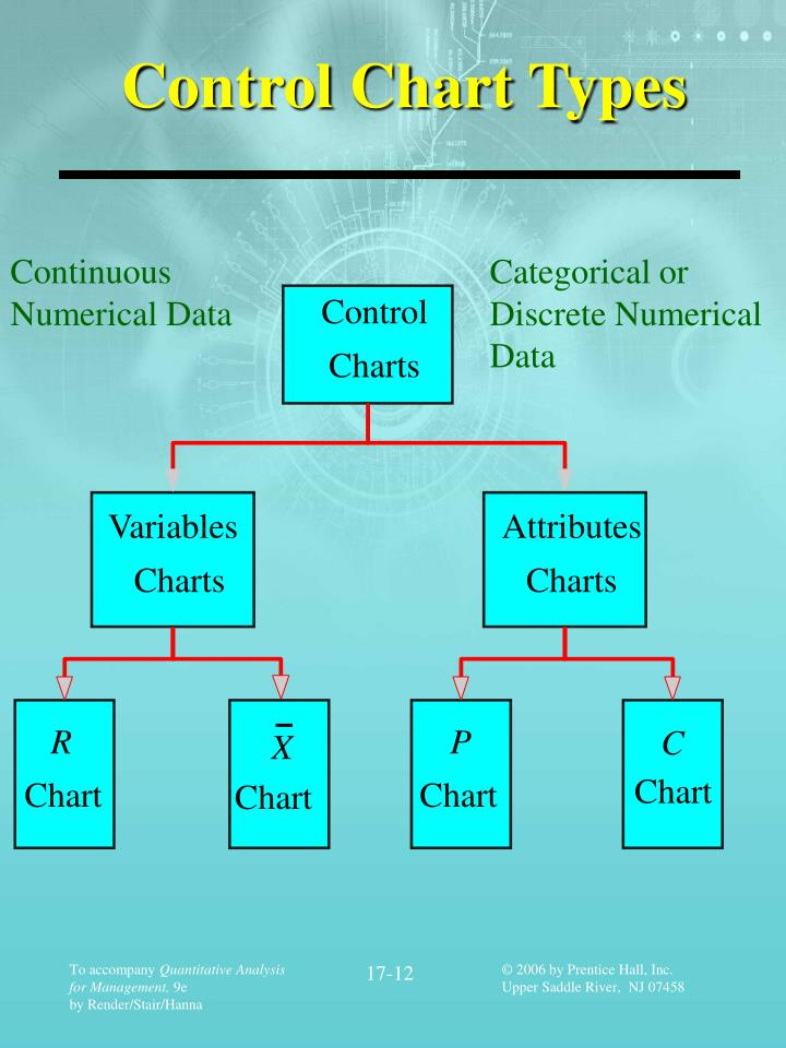 Control Chart Types