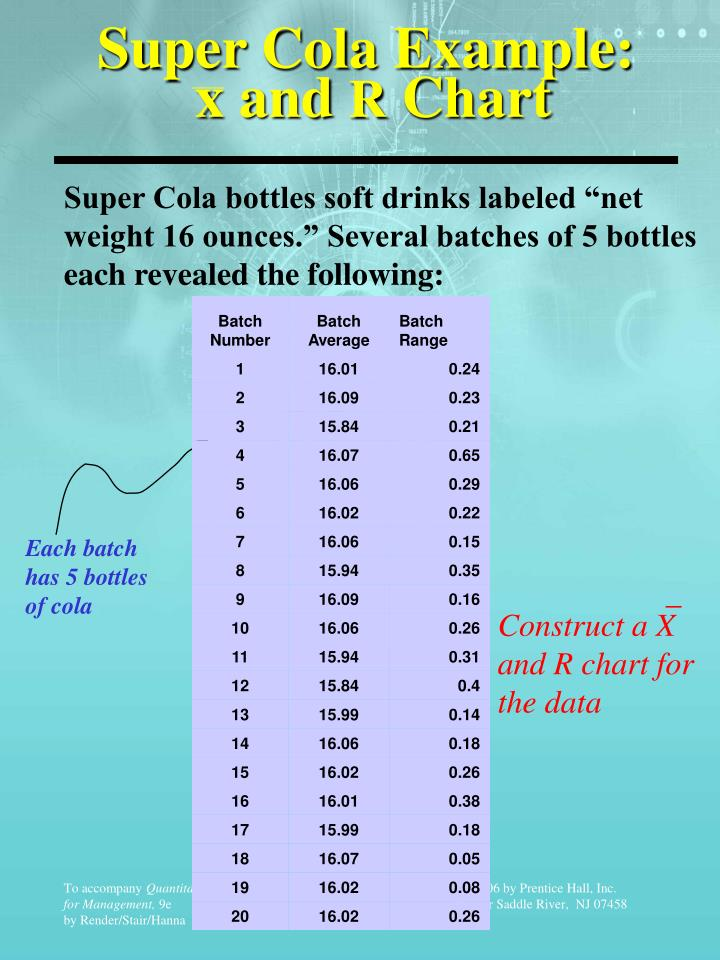 Super Cola Example: