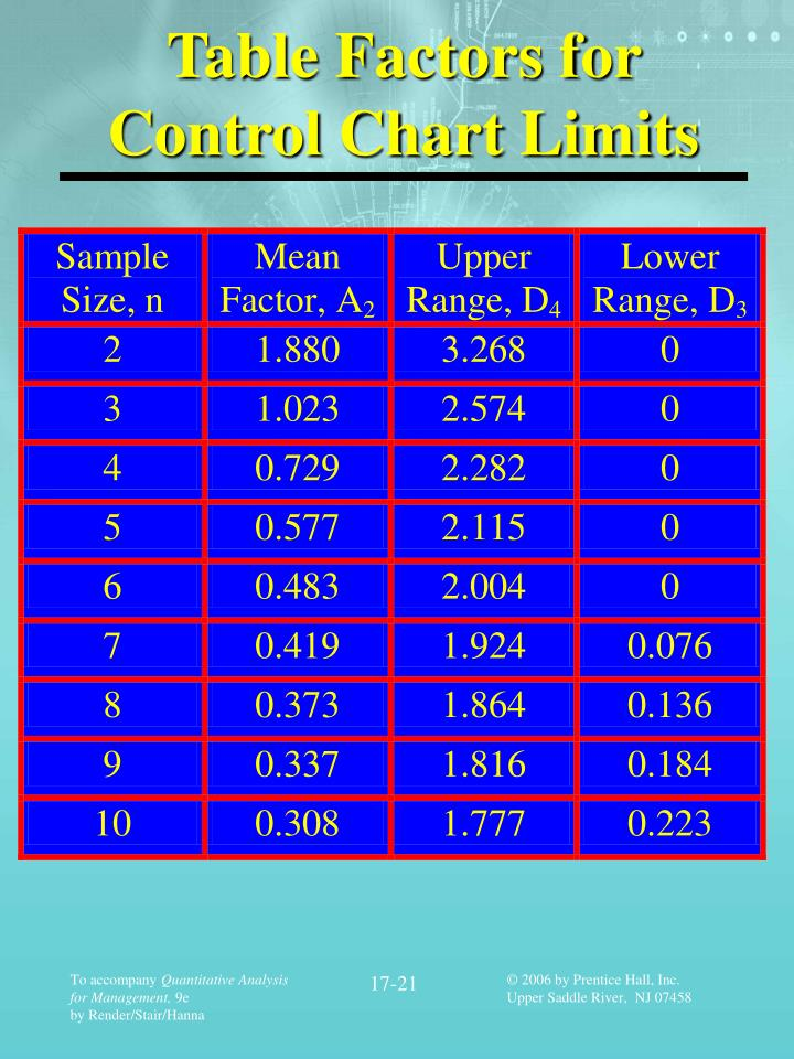 Table Factors for Control Chart Limits