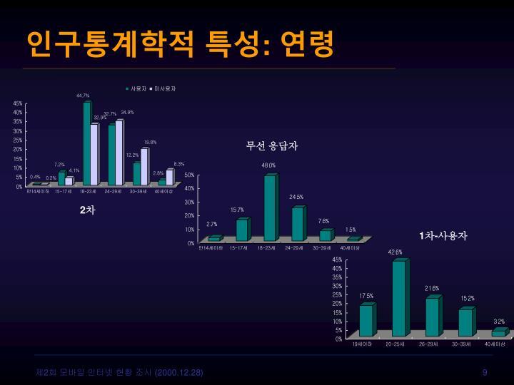 인구통계학적 특성: 연령