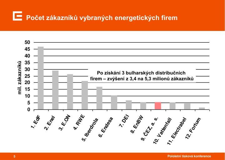 Počet zákazníků vybraných energetických firem