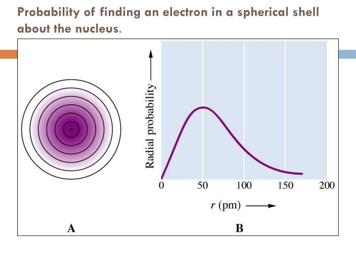 Probability of finding an electron in a spherical shell about the nucleus