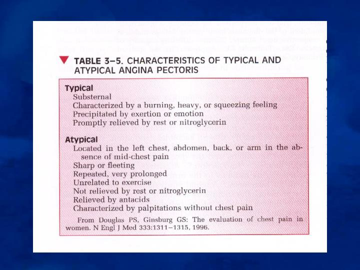 Types of chest pain
