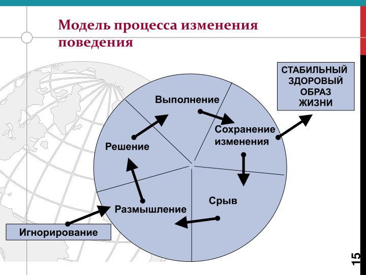 Модель процесса изменения поведения
