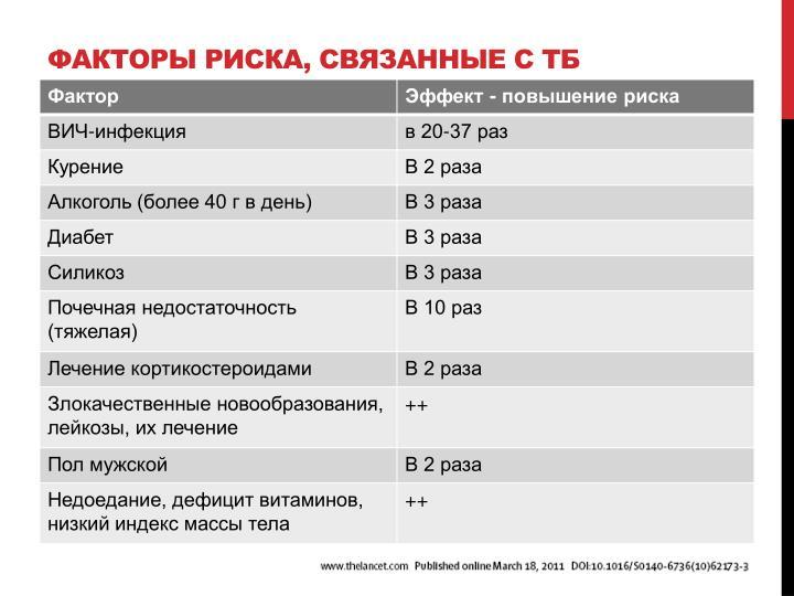 Факторы риска, связанные с ТБ