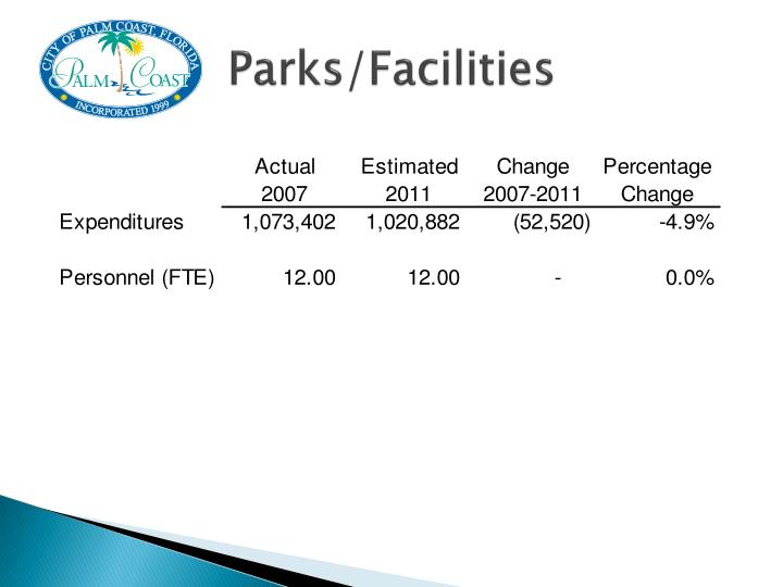 Parks/Facilities