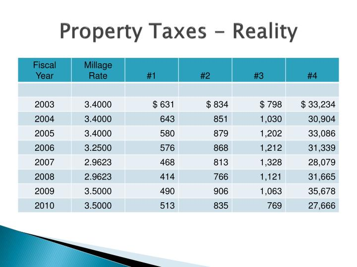 Property Taxes - Reality