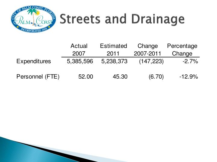 Streets and Drainage