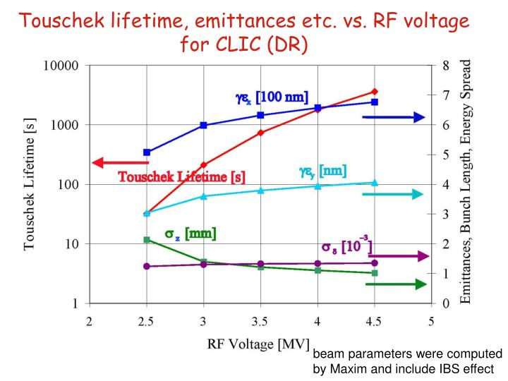 Touschek lifetime, emittances etc. vs. RF voltage