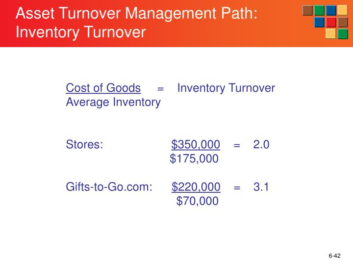 Asset Turnover Management Path: