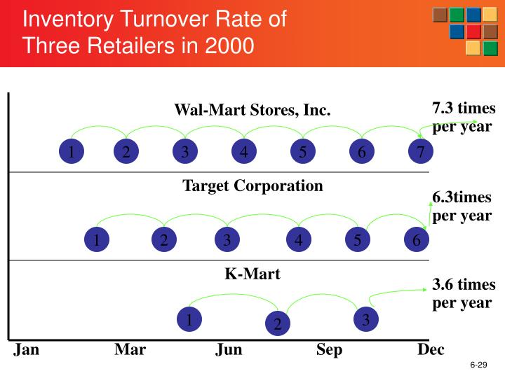 Inventory Turnover Rate of