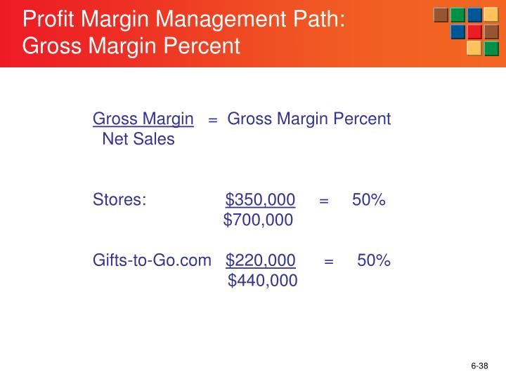 Profit Margin Management Path: