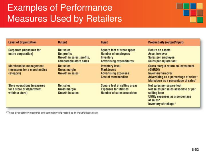 Examples of Performance