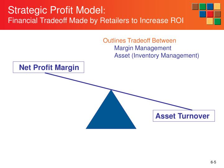 Strategic Profit Model