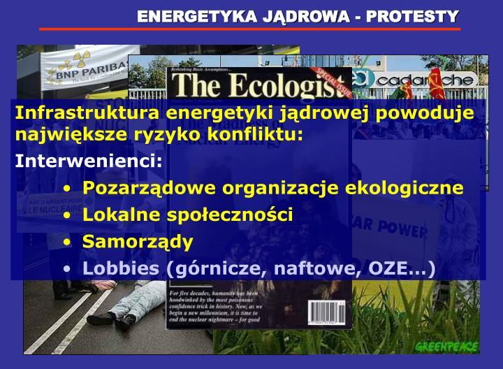 ENERGETYKA JĄDROWA - PROTESTY